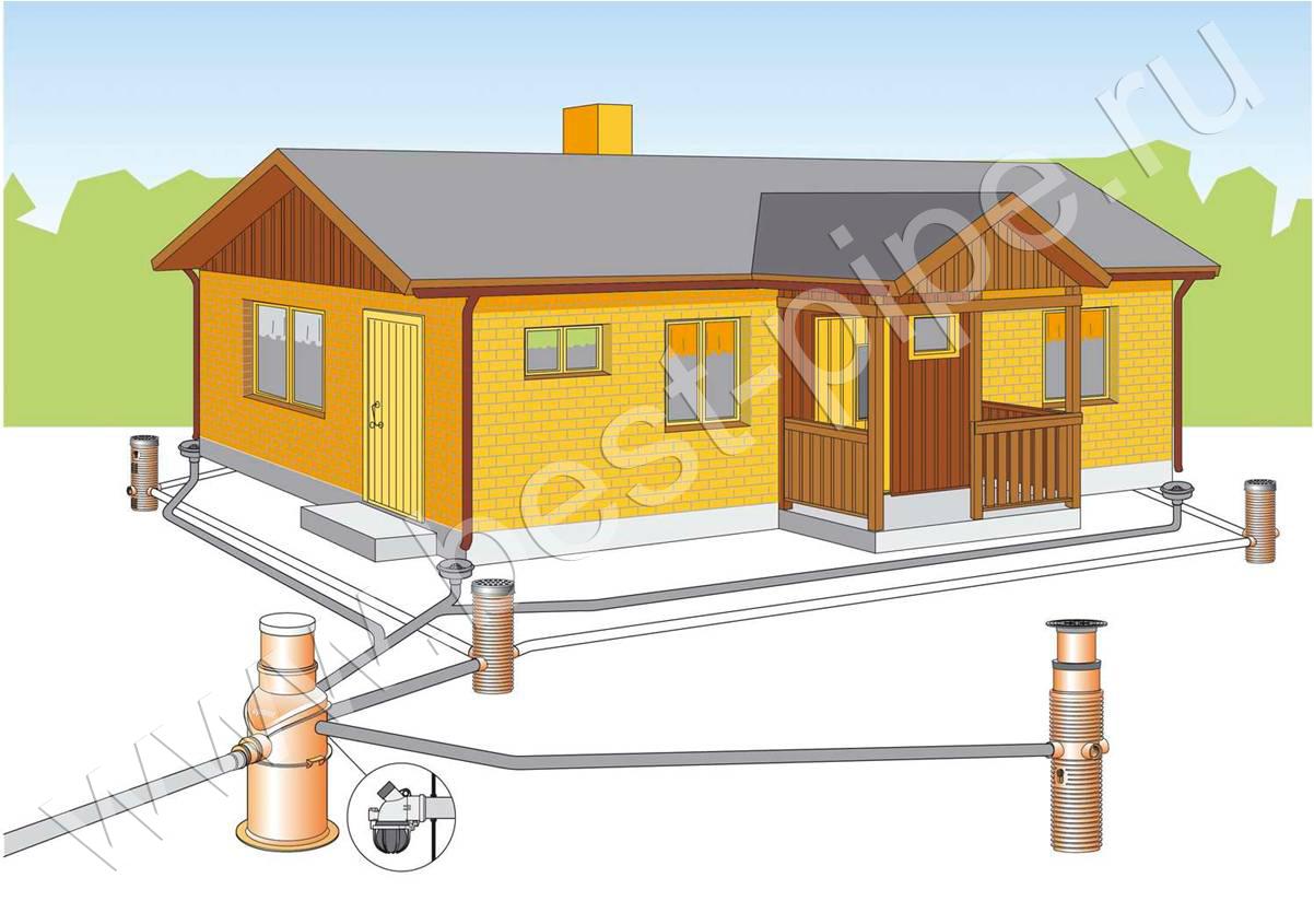 Для осуществления контроля процесса, который выполняет емкость подземная еп, в её конструкцию могут быть включены...